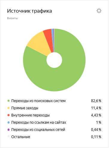 domitalia.ru: источник трафика
