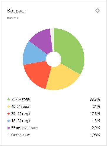 domitalia.ru: возраст посетителей